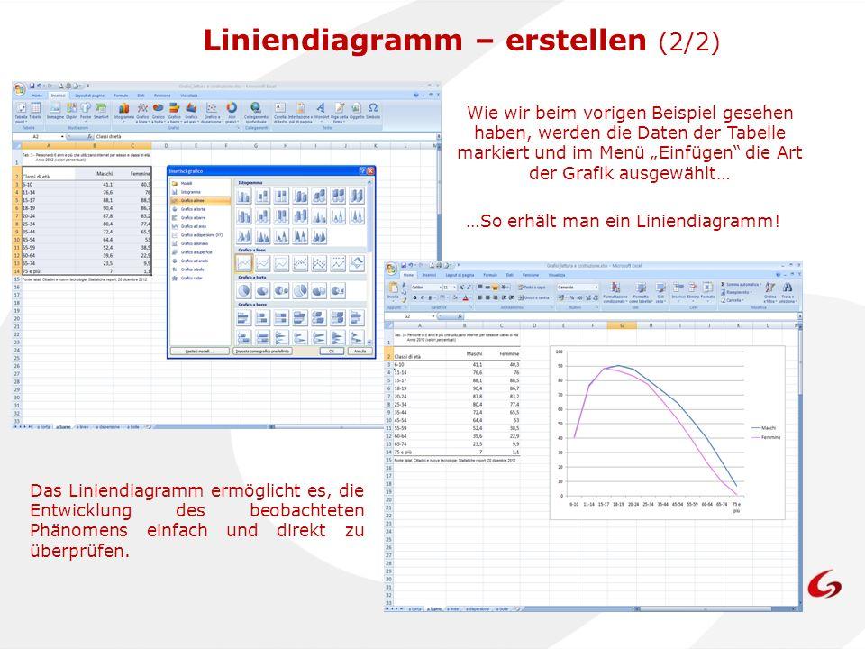 Liniendiagramm – erstellen (2/2)
