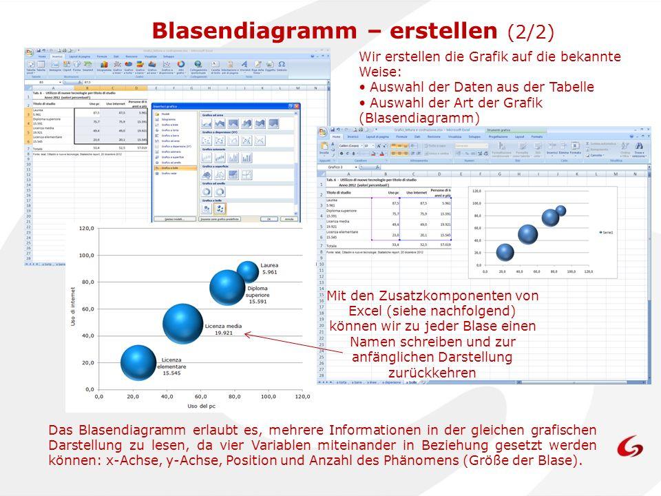 Blasendiagramm – erstellen (2/2)