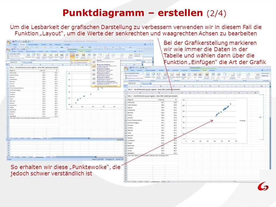 Punktdiagramm – erstellen (2/4)