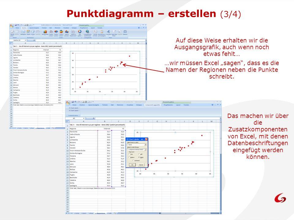 Punktdiagramm – erstellen (3/4)