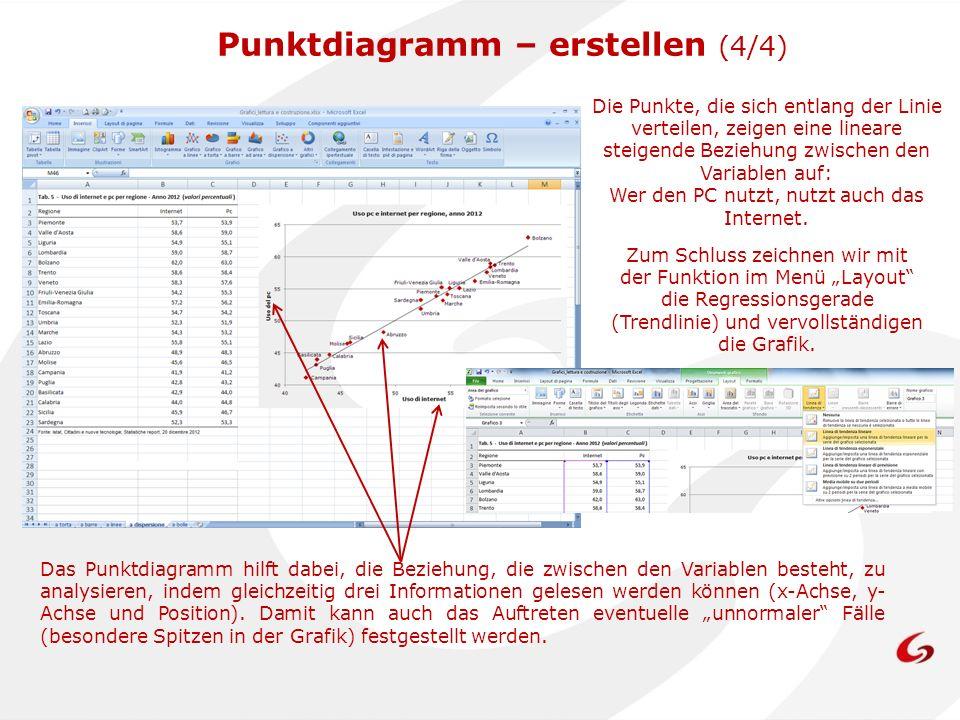Punktdiagramm – erstellen (4/4)