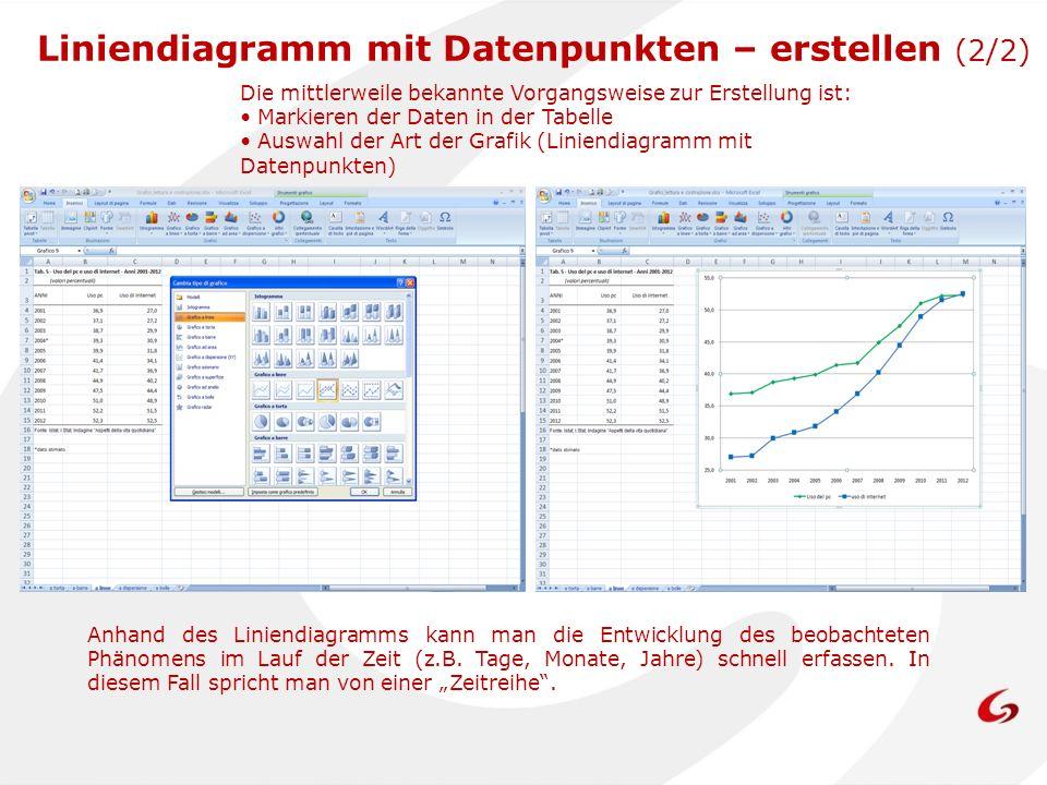 Liniendiagramm mit Datenpunkten – erstellen (2/2)