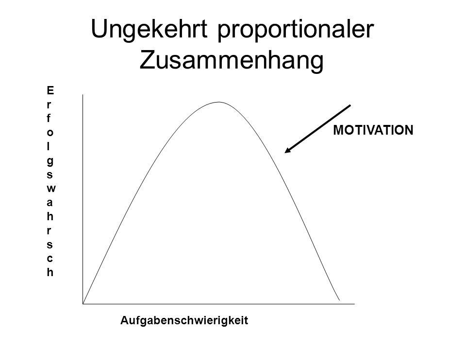 Ungekehrt proportionaler Zusammenhang