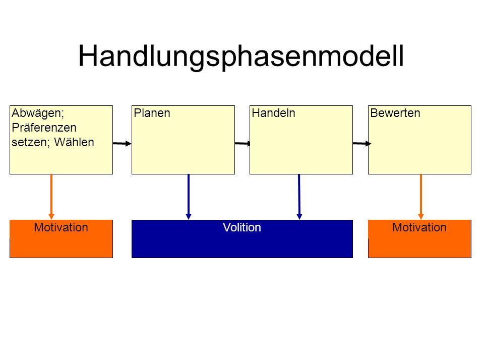 Handlungsphasenmodell