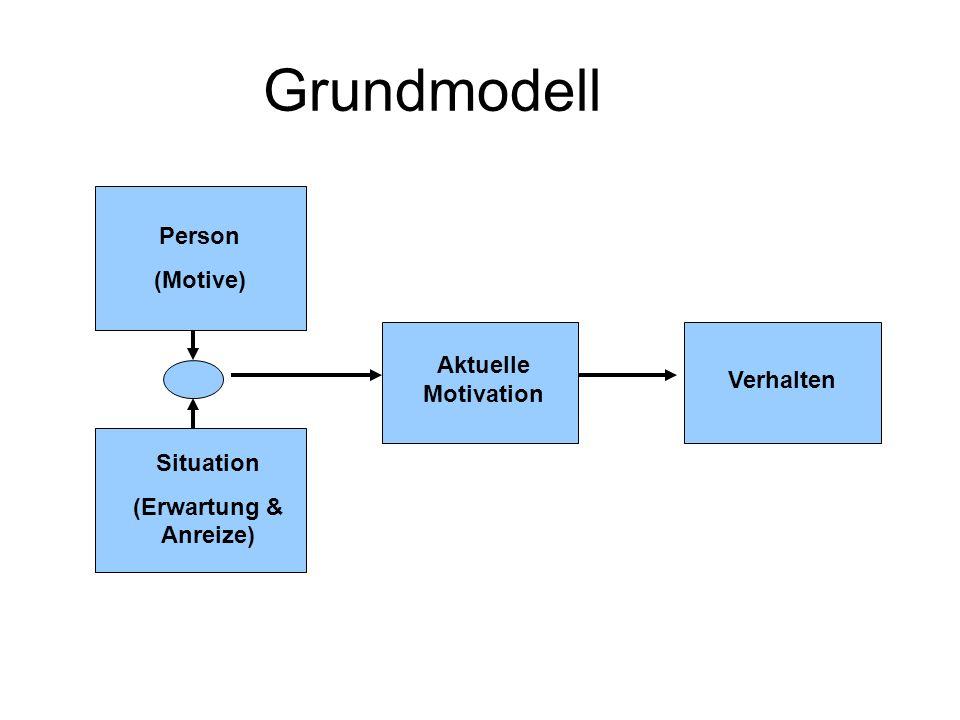 Grundmodell Person (Motive) Aktuelle Motivation Verhalten Situation