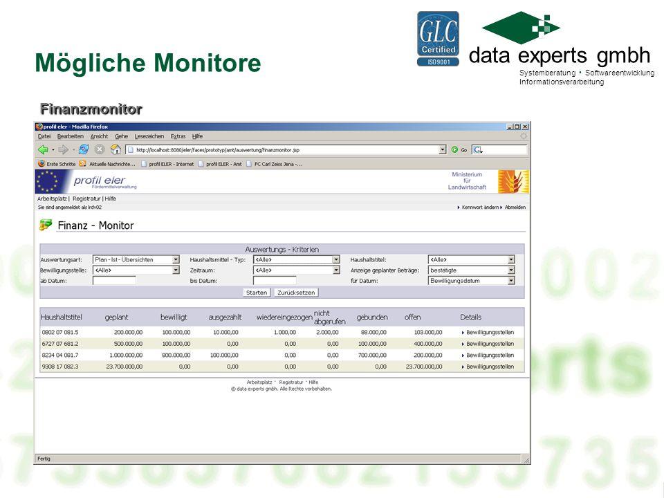 Mögliche Monitore Finanzmonitor