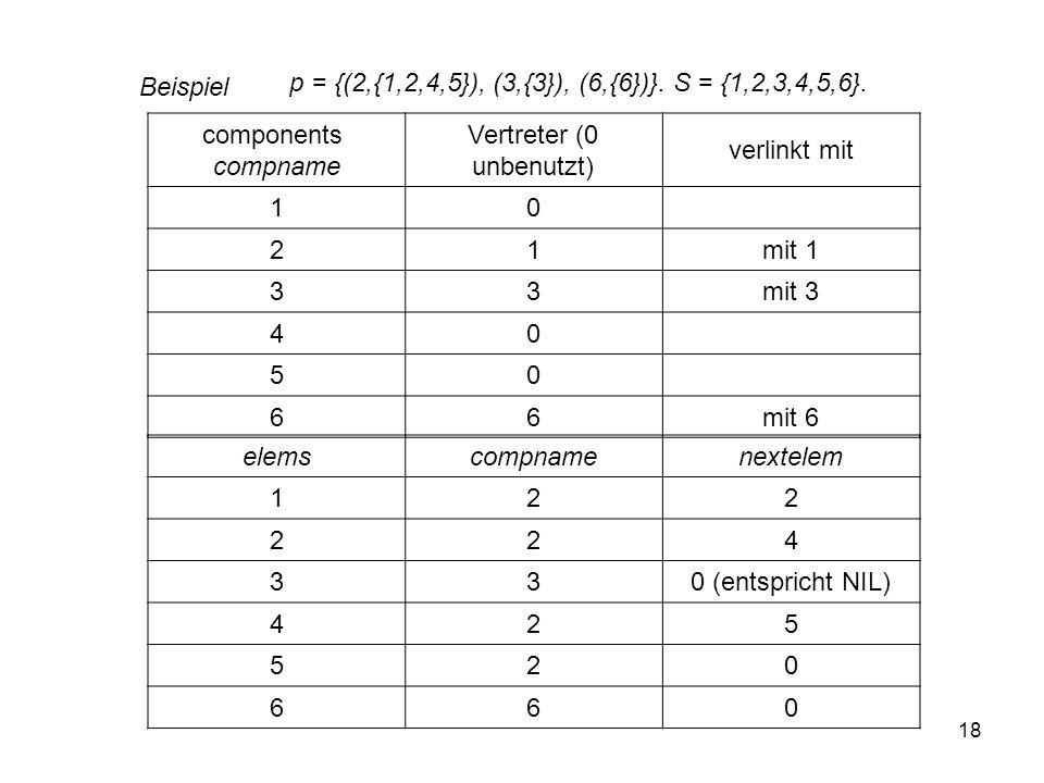 Vertreter (0 unbenutzt)