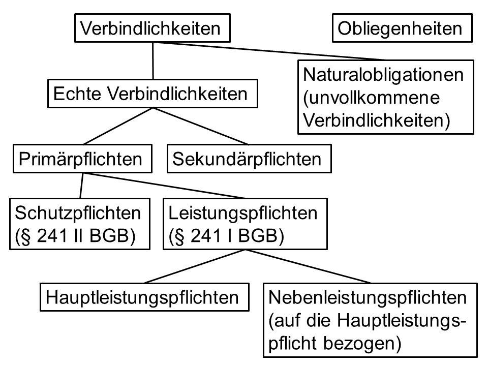Verbindlichkeiten Obliegenheiten. Naturalobligationen (unvollkommene Verbindlichkeiten) Echte Verbindlichkeiten.