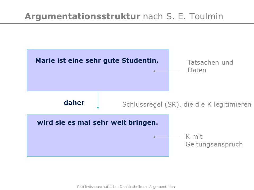 Argumentationsstruktur nach S. E. Toulmin