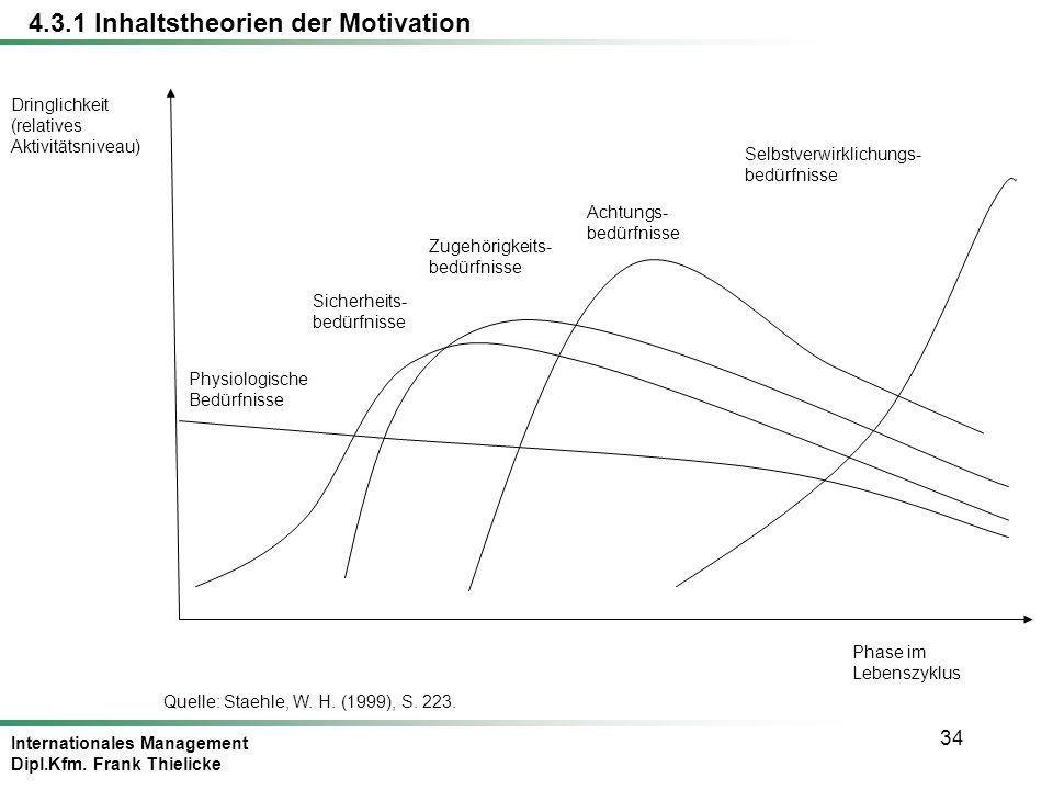 4.3.1 Inhaltstheorien der Motivation