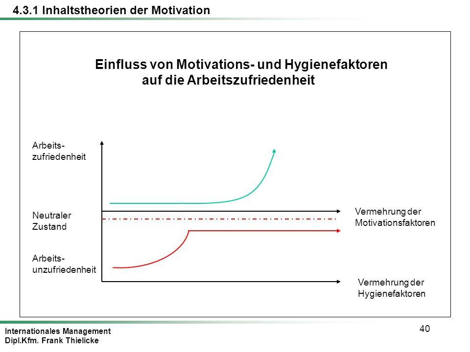 Einfluss von Motivations- und Hygienefaktoren