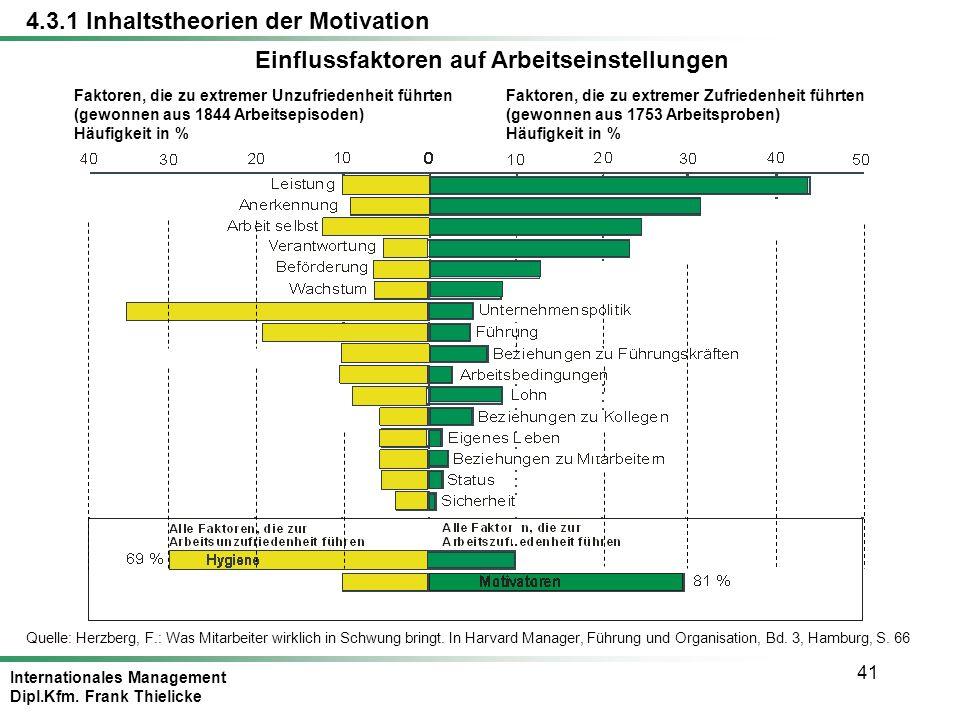 Einflussfaktoren auf Arbeitseinstellungen