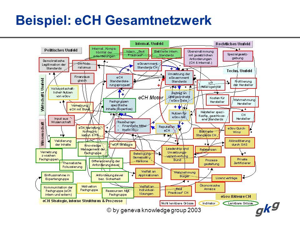 Beispiel: eCH Gesamtnetzwerk