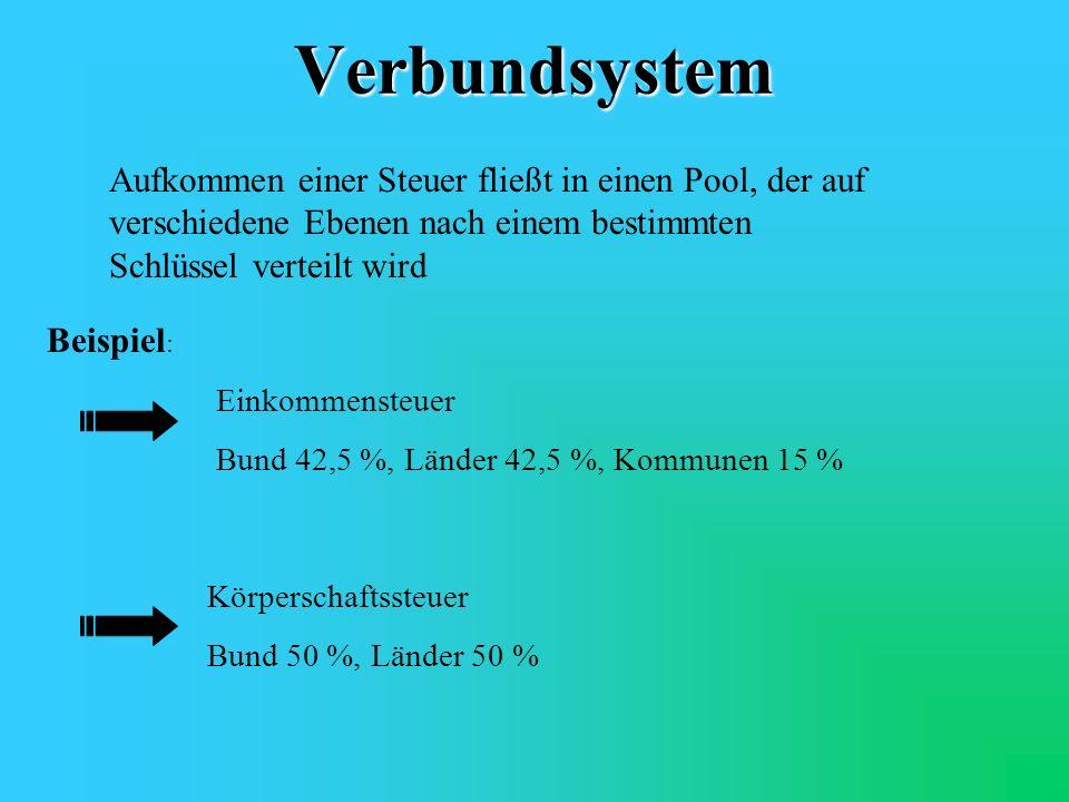Verbundsystem Aufkommen einer Steuer fließt in einen Pool, der auf verschiedene Ebenen nach einem bestimmten Schlüssel verteilt wird.
