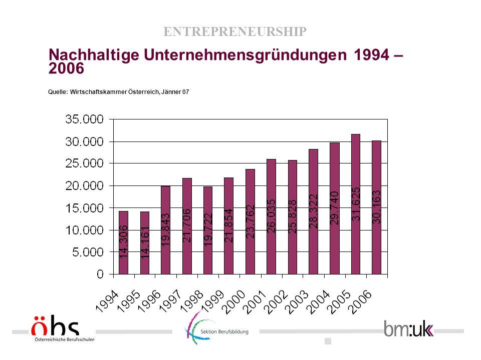 Nachhaltige Unternehmensgründungen 1994 – 2006