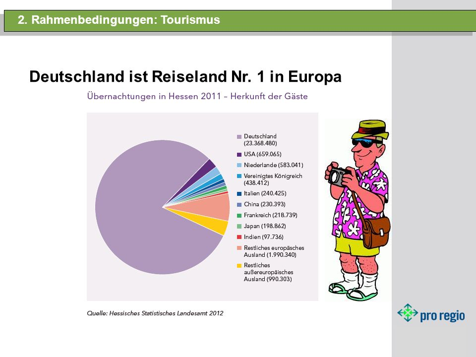 Deutschland ist Reiseland Nr. 1 in Europa