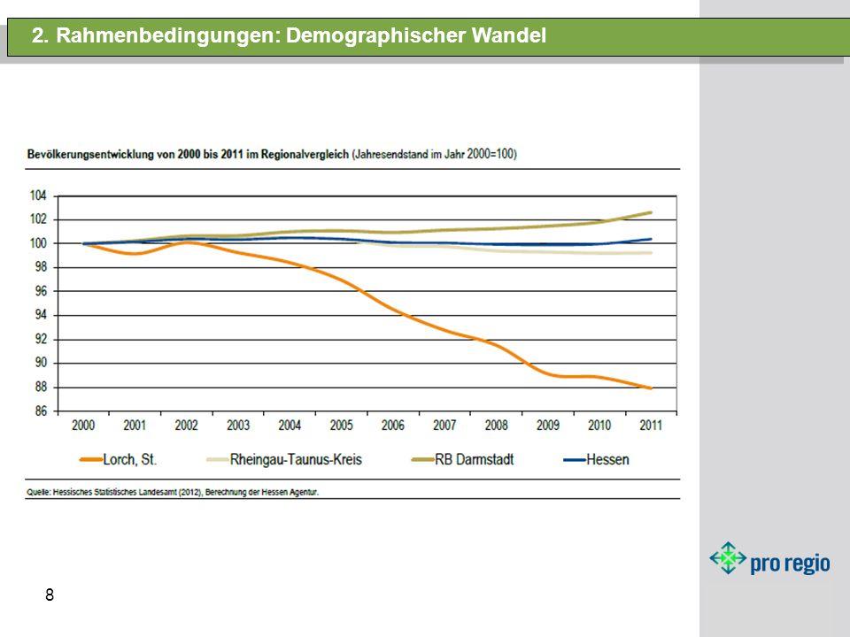 2. Rahmenbedingungen: Demographischer Wandel