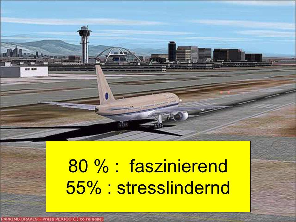 80 % : faszinierend 55% : stresslindernd