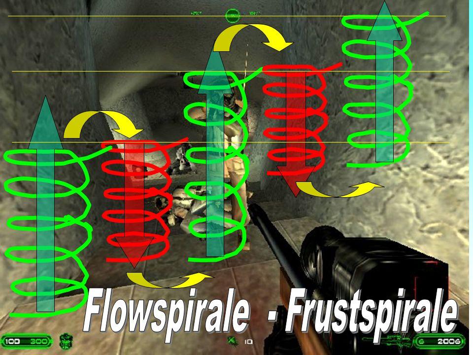 Flowspirale - Frustspirale