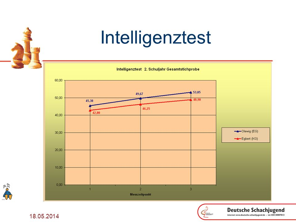 Intelligenztest 31.03.2017
