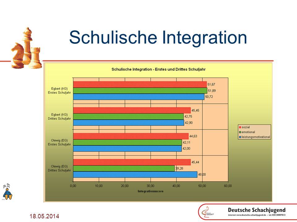 Schulische Integration
