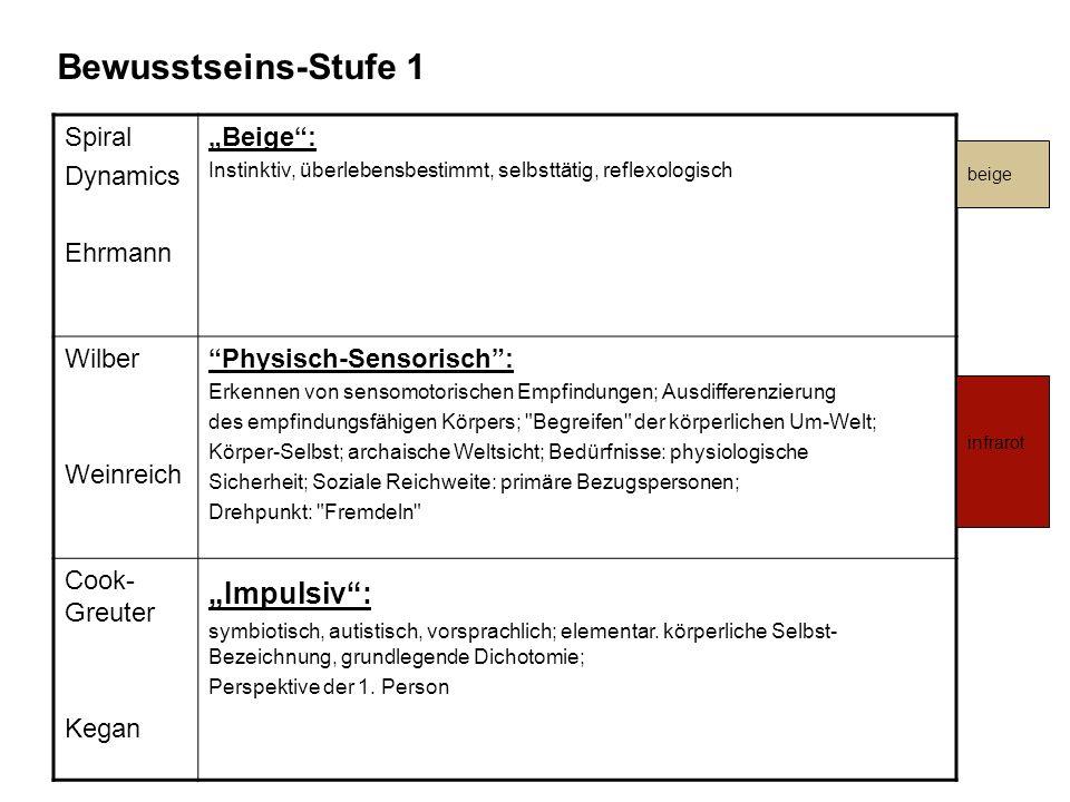 "Bewusstseins-Stufe 1 ""Impulsiv : Spiral Dynamics Ehrmann ""Beige :"