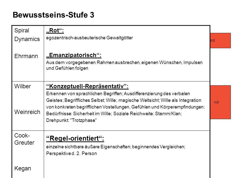 Bewusstseins-Stufe 3 Regel-orientiert : Spiral Dynamics Ehrmann
