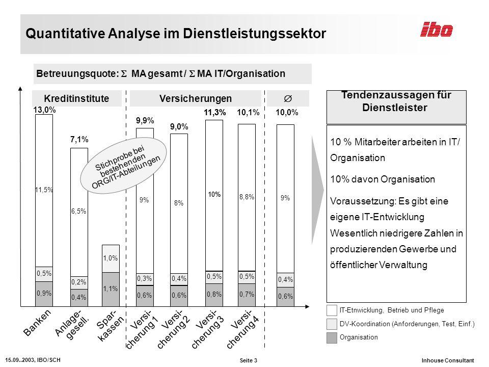 Quantitative Analyse im Dienstleistungssektor