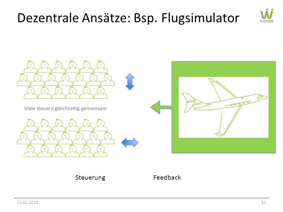 Dezentrale Ansätze: Bsp. Flugsimulator