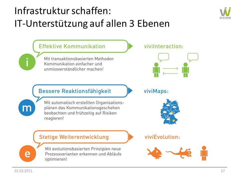 Infrastruktur schaffen: IT-Unterstützung auf allen 3 Ebenen