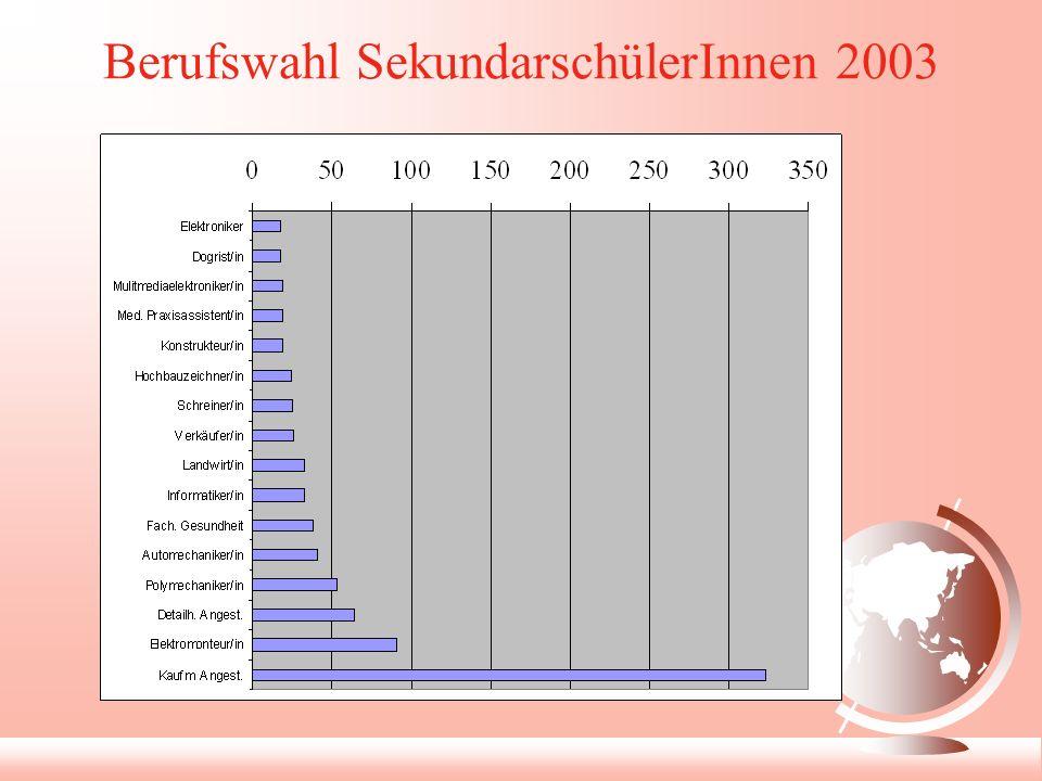 Berufswahl SekundarschülerInnen 2003