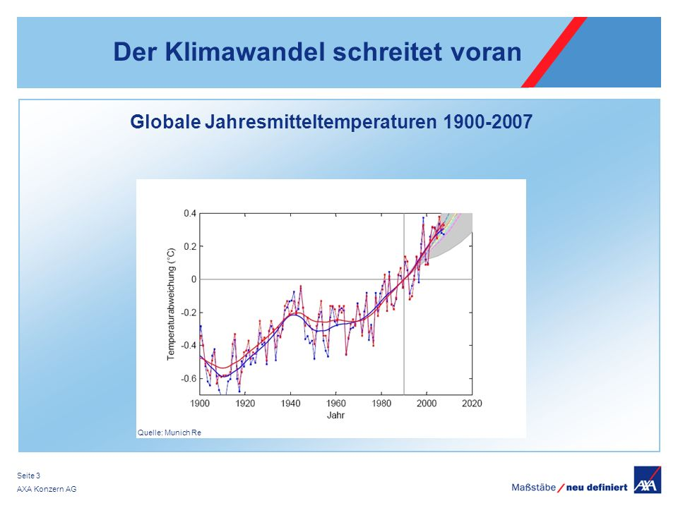 Der Klimawandel schreitet voran