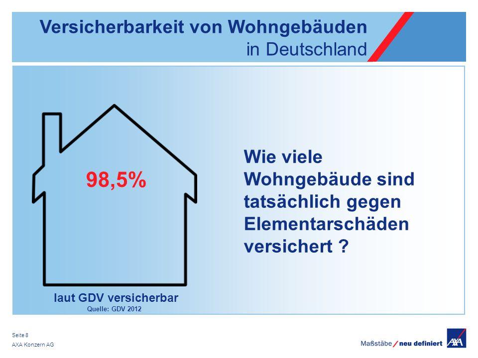 98,5% Versicherbarkeit von Wohngebäuden in Deutschland Wie viele