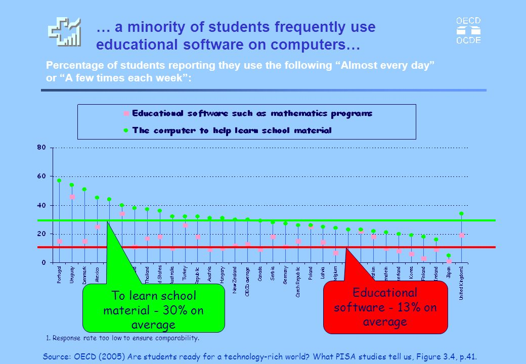 … a minority of students frequently use educational software on computers…