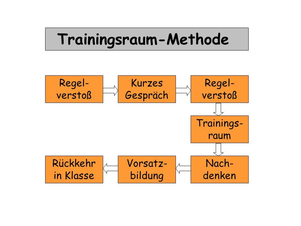 Trainingsraum-Methode