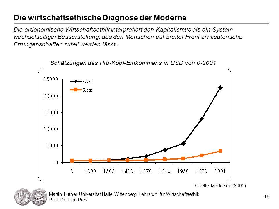 Die wirtschaftsethische Diagnose der Moderne