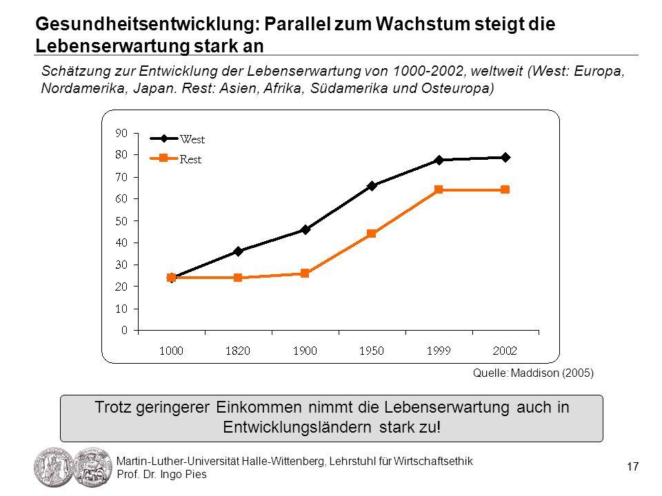 Gesundheitsentwicklung: Parallel zum Wachstum steigt die Lebenserwartung stark an