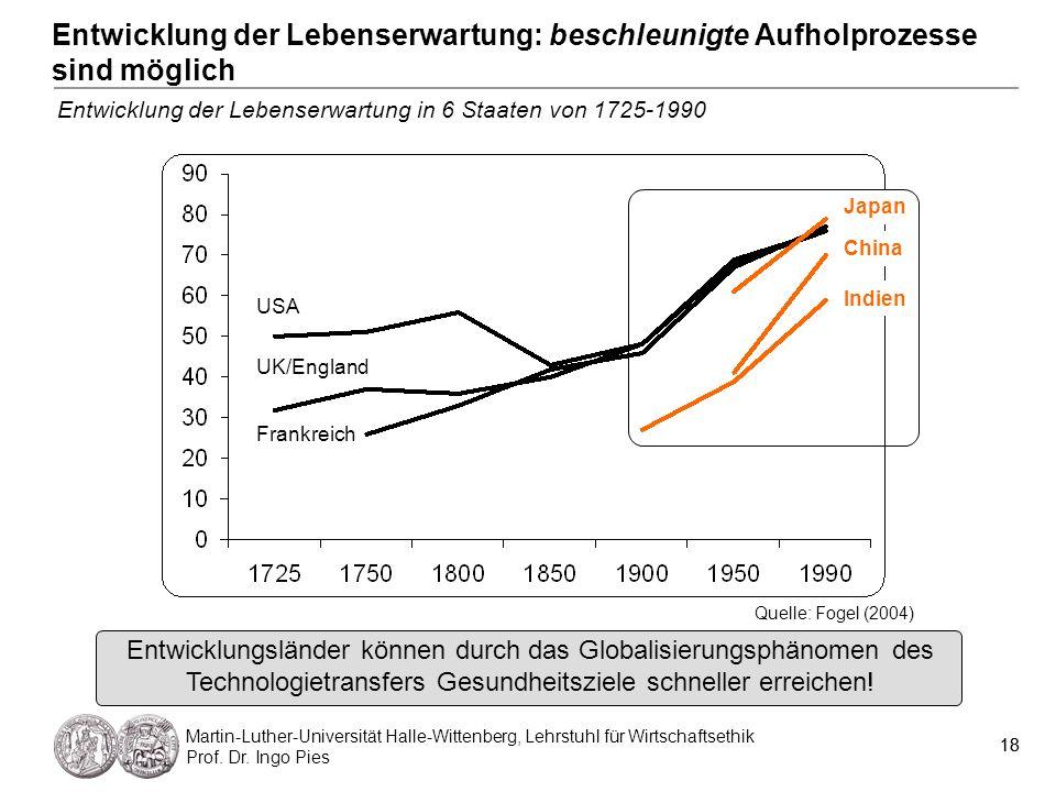 Entwicklung der Lebenserwartung: beschleunigte Aufholprozesse sind möglich