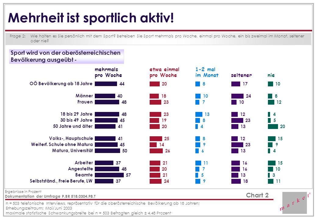 Mehrheit ist sportlich aktiv!