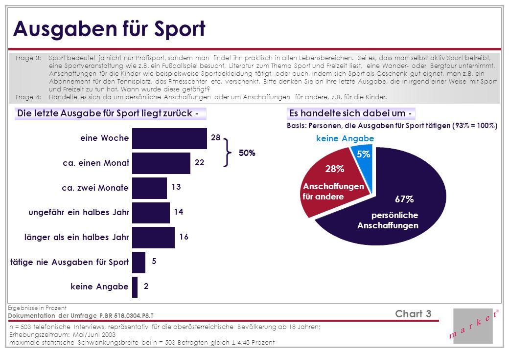 Ausgaben für Sport Die letzte Ausgabe für Sport liegt zurück -
