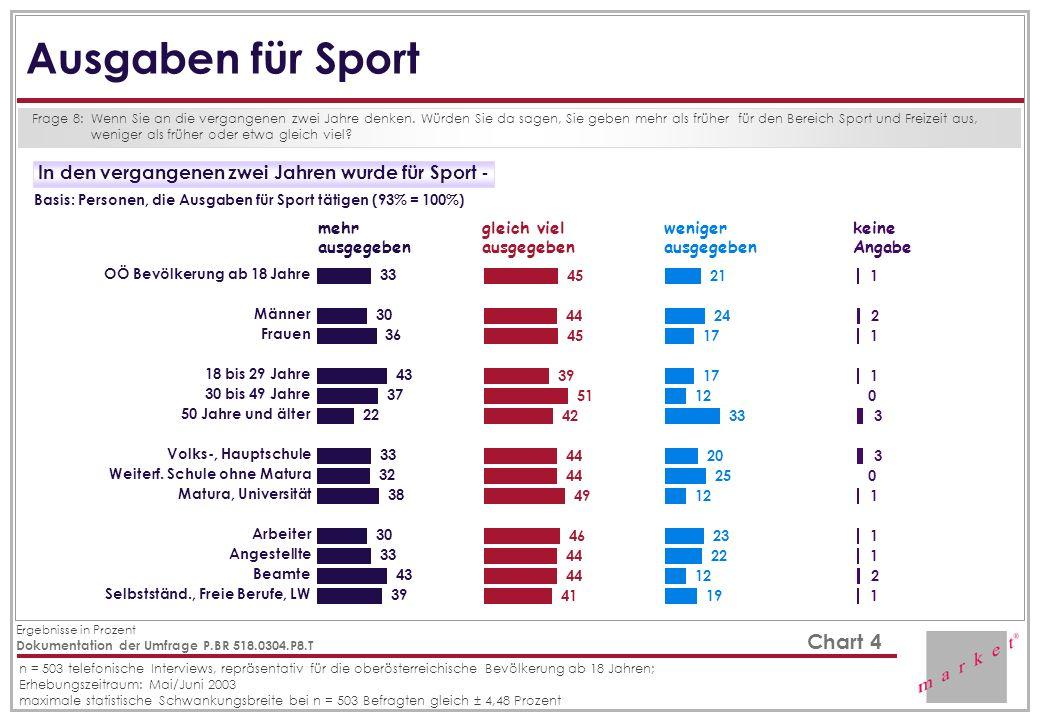 Ausgaben für Sport In den vergangenen zwei Jahren wurde für Sport -