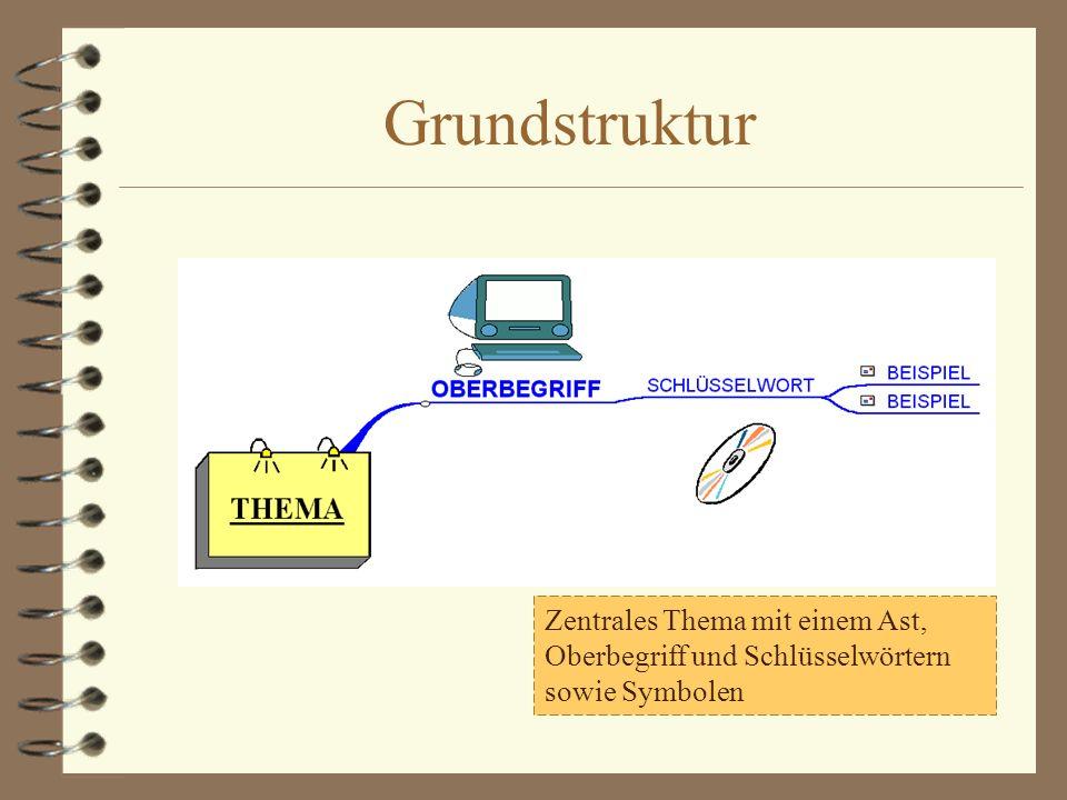 Grundstruktur Zentrales Thema mit einem Ast, Oberbegriff und Schlüsselwörtern sowie Symbolen