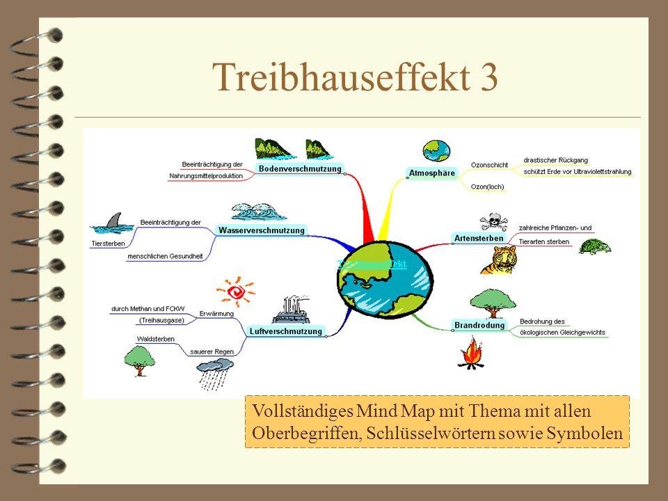Treibhauseffekt 3 Vollständiges Mind Map mit Thema mit allen Oberbegriffen, Schlüsselwörtern sowie Symbolen.