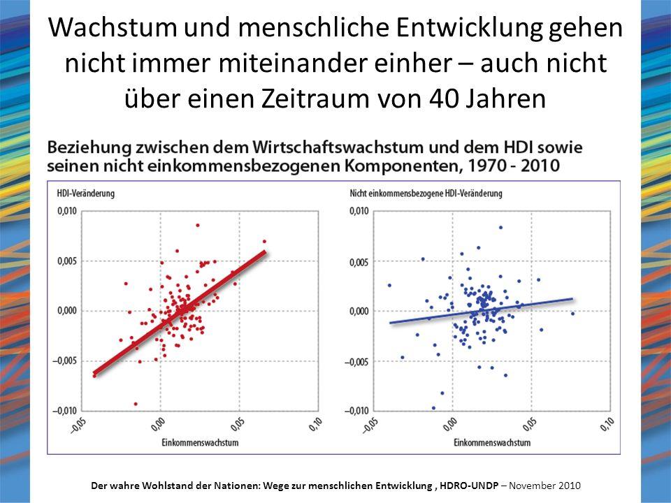 Wachstum und menschliche Entwicklung gehen nicht immer miteinander einher – auch nicht über einen Zeitraum von 40 Jahren