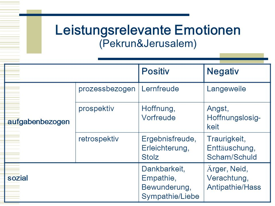 Leistungsrelevante Emotionen (Pekrun&Jerusalem)