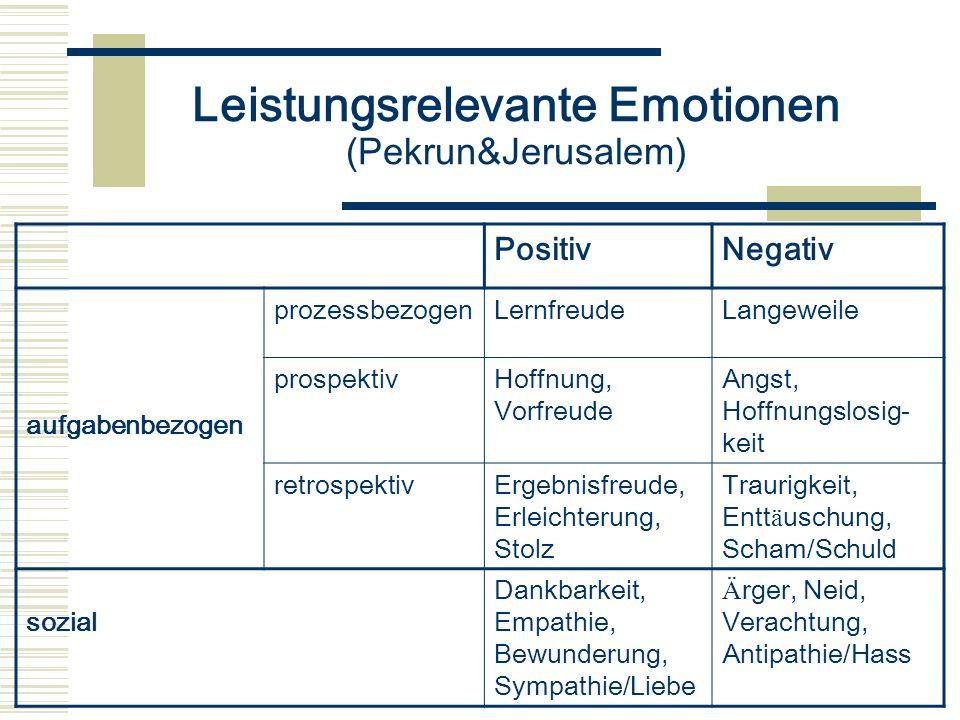 Leistungsrelevante Emotionen (Pekrun&Jerusalem)