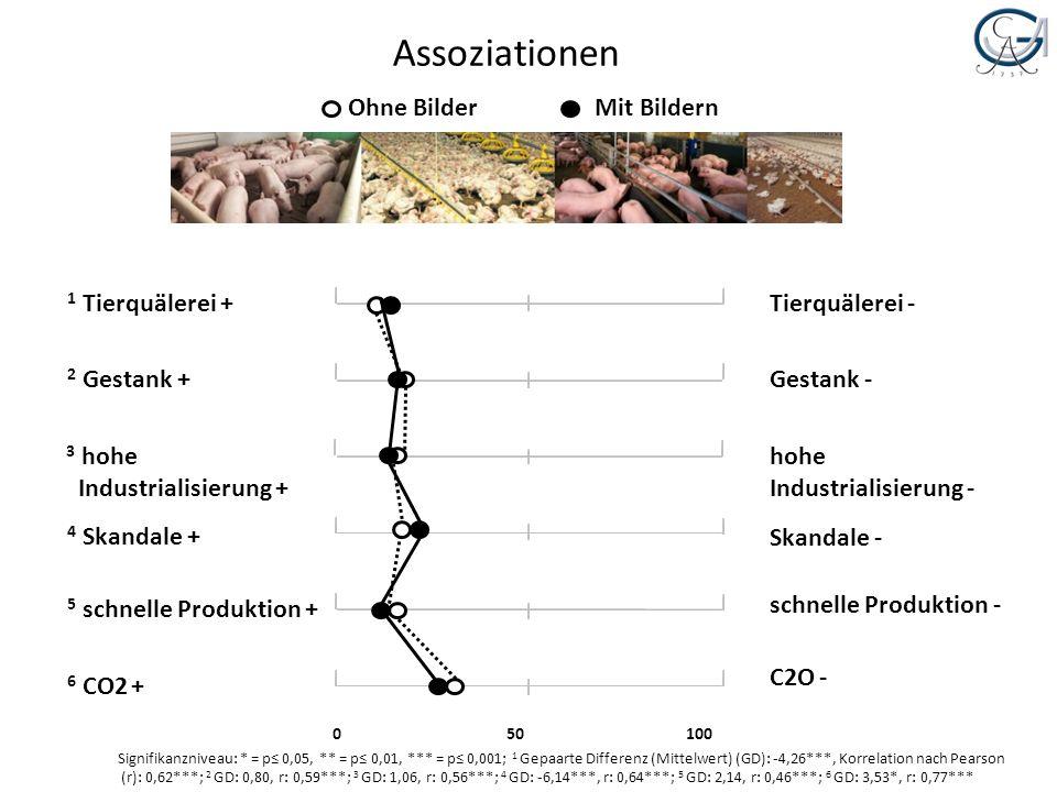 Assoziationen 1 Tierquälerei + 2 Gestank + 3 hohe Industrialisierung +