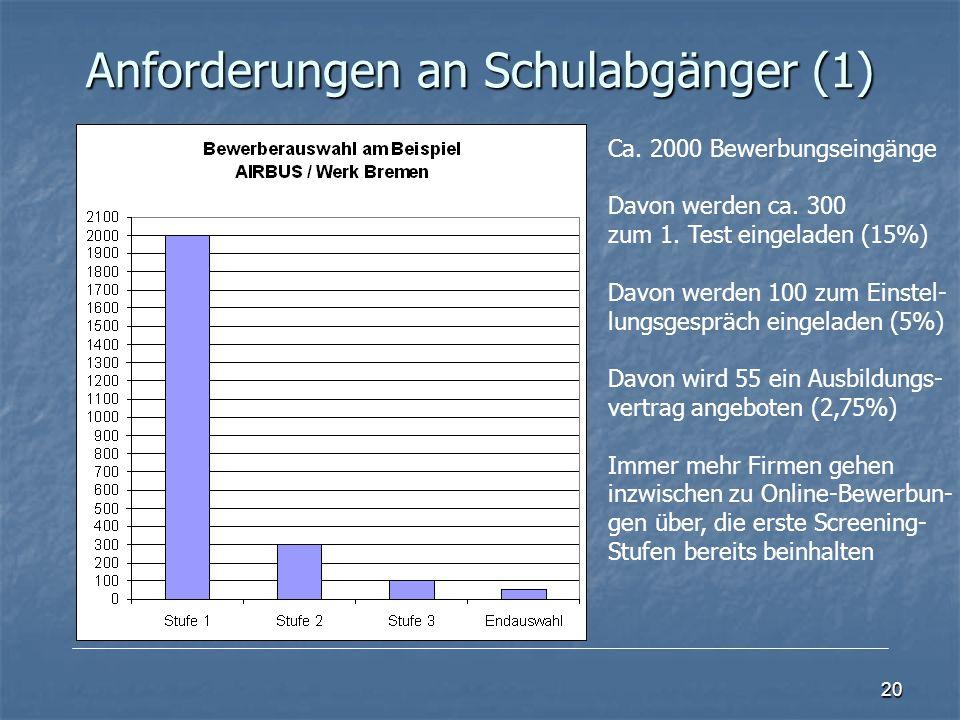 Anforderungen an Schulabgänger (1)