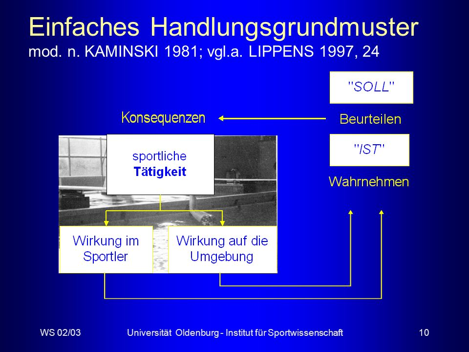 Einfaches Handlungsgrundmuster mod. n. KAMINSKI 1981; vgl. a