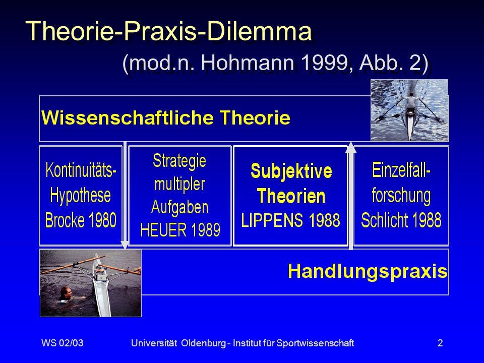 Theorie-Praxis-Dilemma (mod.n. Hohmann 1999, Abb. 2)
